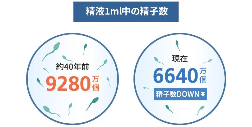 精液1mL中の精子数