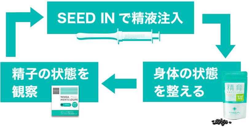 SEED INで精液注入→身体の状態を整える→精子の状態を観察