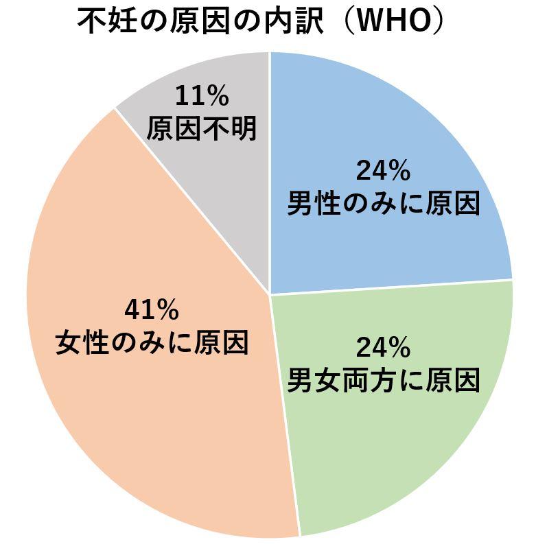 WHO不妊の原因