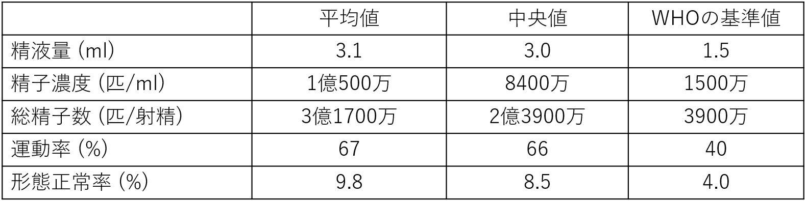 日本人精液の平均値