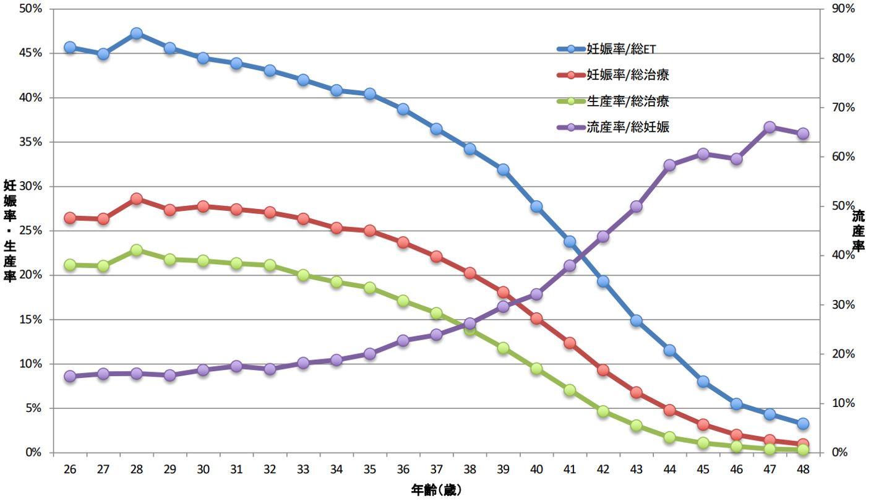 女性の年齢毎の妊娠率、流産率