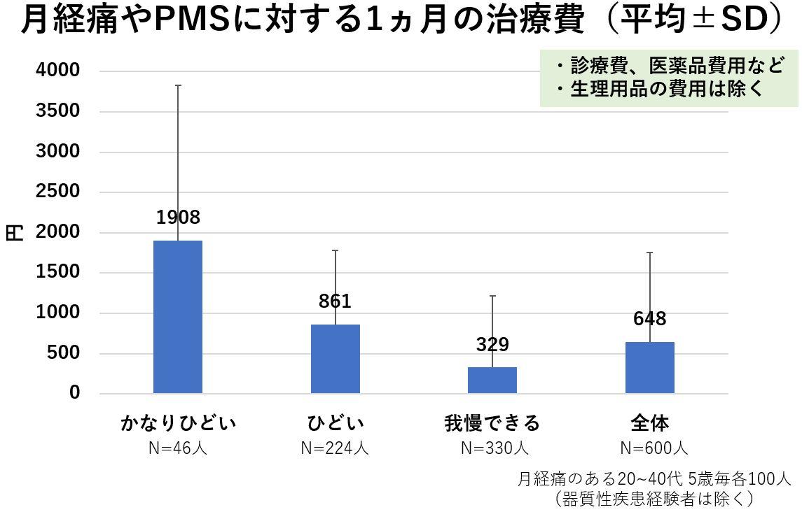 月経痛 生理痛 PMS 治療費