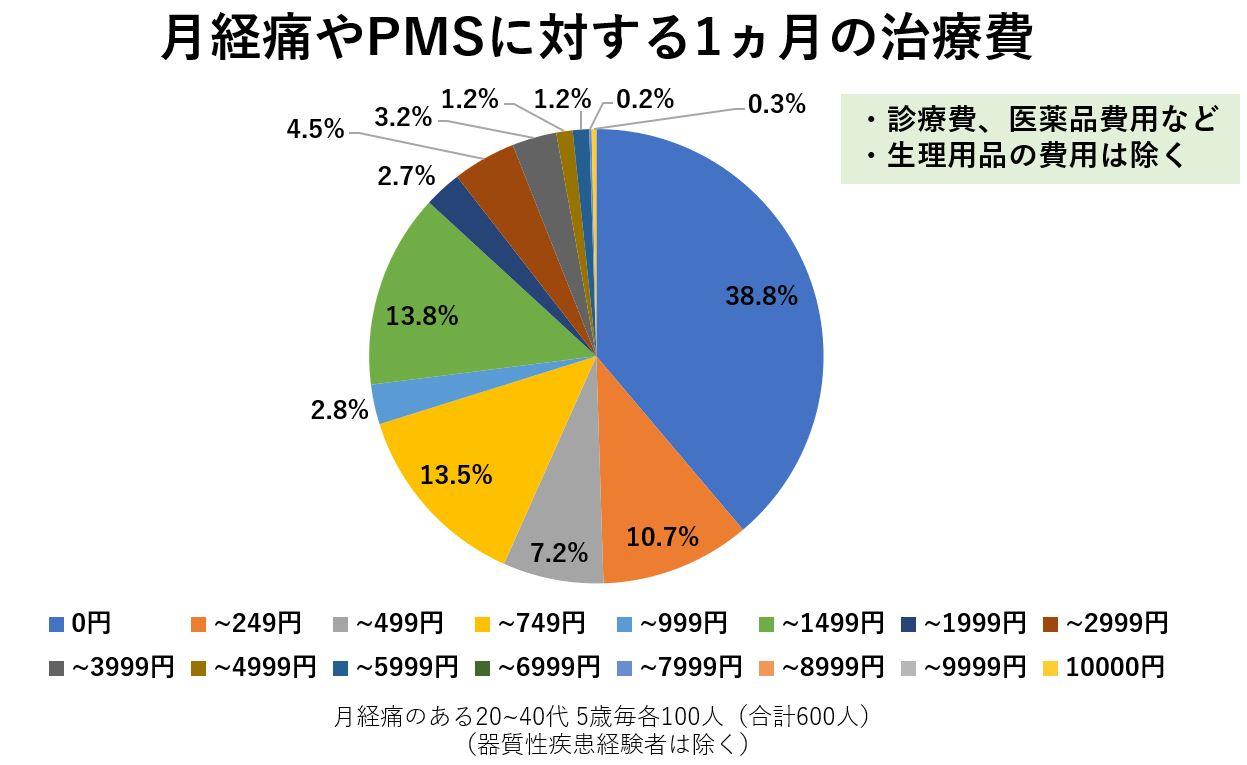 月経痛 生理痛 PMS 治療費 分布