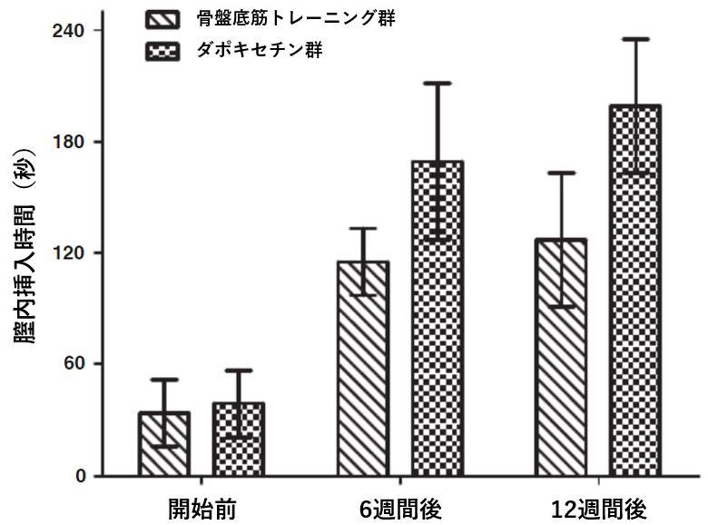 骨盤底筋トレーニング群 ダポキセチン 薬 早漏改善効果 比較