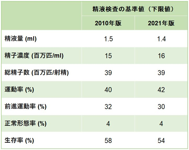 精液検査 基準値 2010年版 2021年版 比較 最新版 WHO