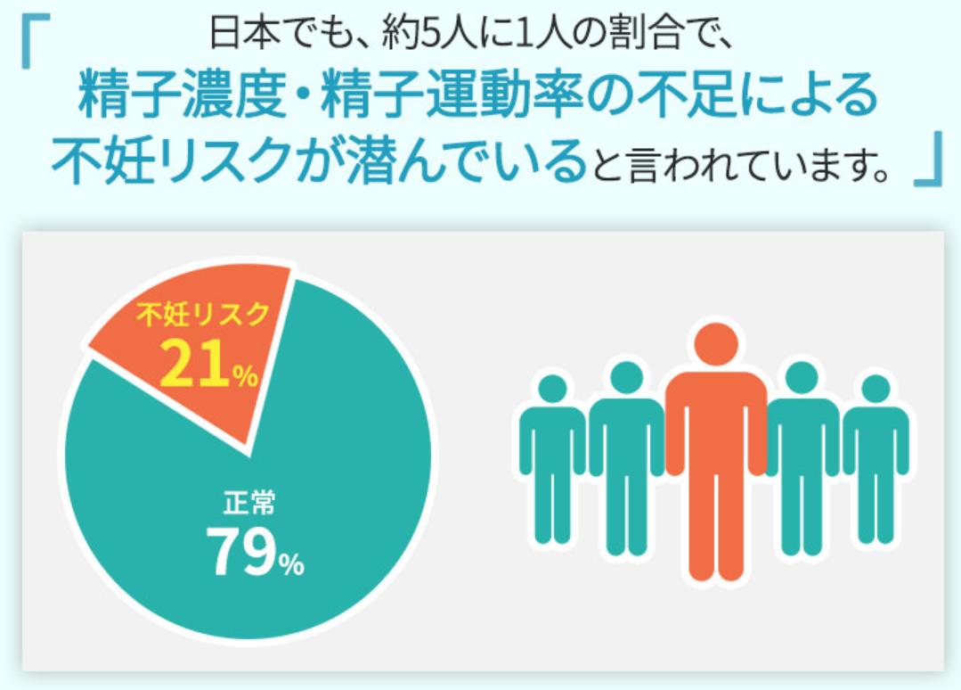 日本でも約5人に1人の割合で、精子濃度・精子運動率の不足による不妊リスクが潜んでいると言われています